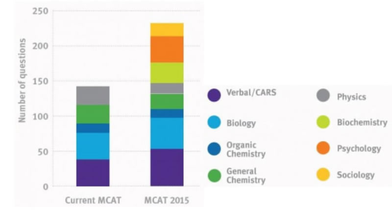 The new MCAT at a glance
